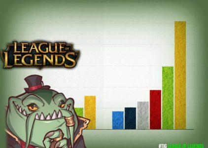 Μελέτη υποστηρίζει πως η ικανότητα σε παιχνίδια όπως το League of Legends συσχετίζεται με υψηλότερη νοημοσύνη